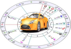 Best Day to Buy New Car Astrology